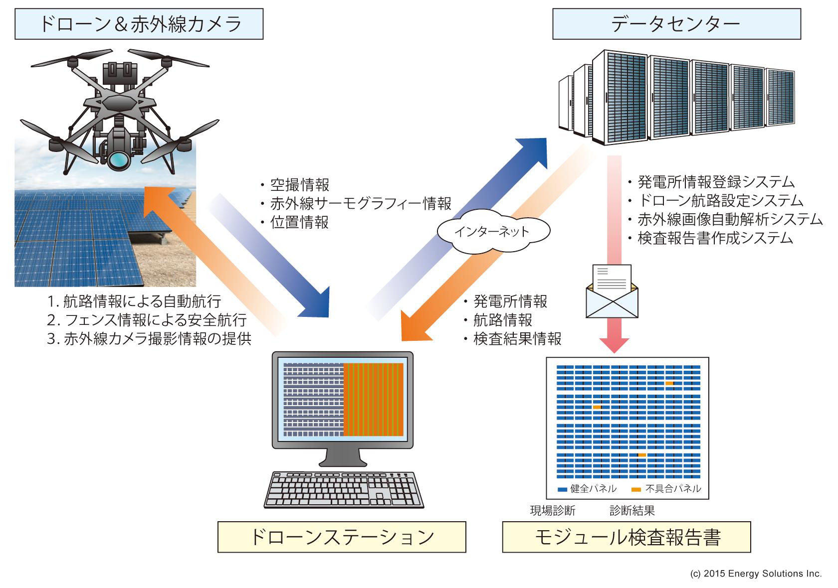 ソーラーモジュール検査